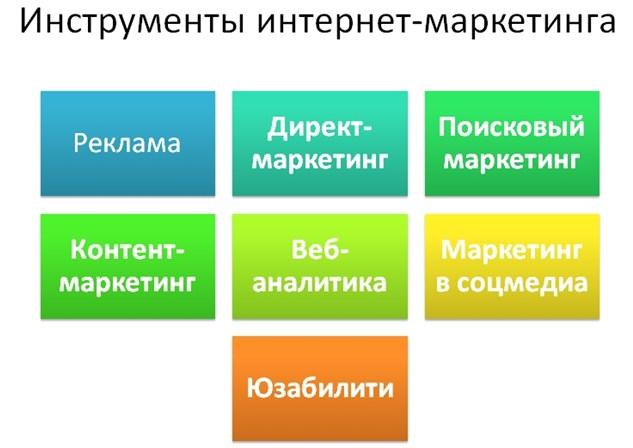 Все инструменты интернет-маркетинга