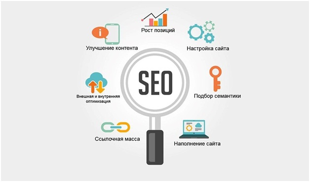 Оптимизация сайта под ключ Якиманка оптимизация сайта под ключ Бескудниковский бульвар