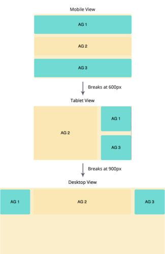 Правила Adaptive Web Design