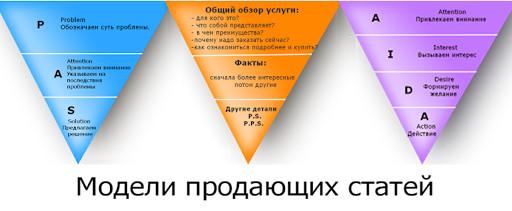 Модели продающих текстов