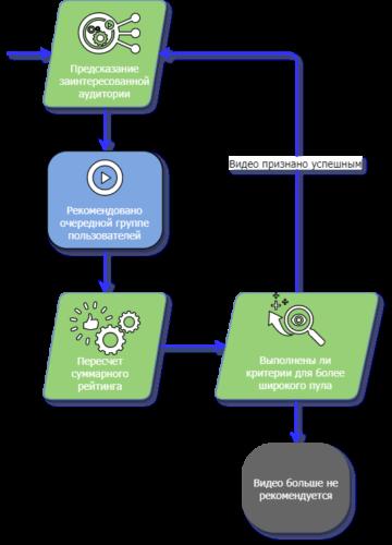 Жизненный цикл контента в Тик Ток