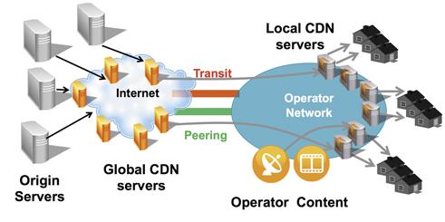 Используем CDN